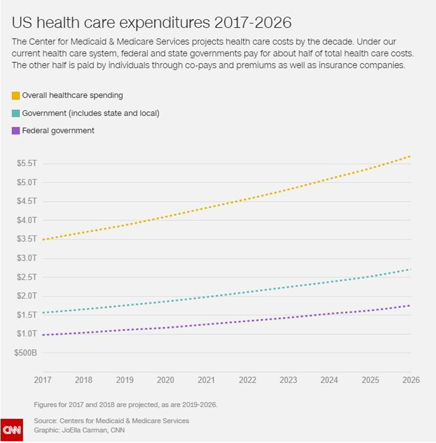 The federal Centers for Medicare & Medicaid Services' projections for health care spending from 2017 to 2026.